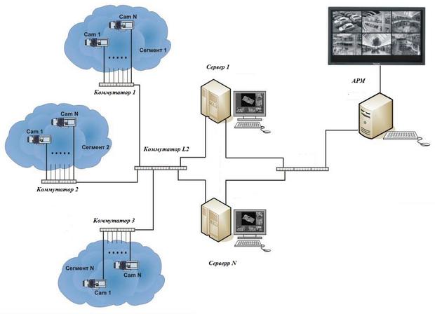 схема IP видеонаблюдения.