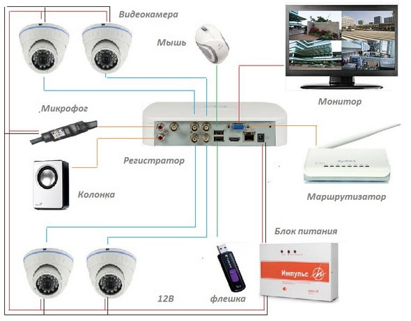 Камеры видеонаблюдения схема подключения видеорегистратор 62