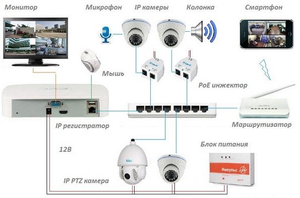 Камеры ночного видеонаблюдения на 12 в