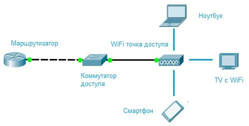 wifi сеть