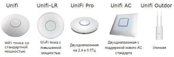 wifi ubiquiti unifi