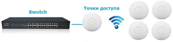 Wireless Uplinks