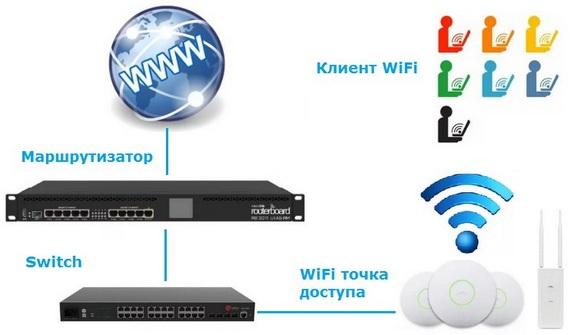 wifi схема